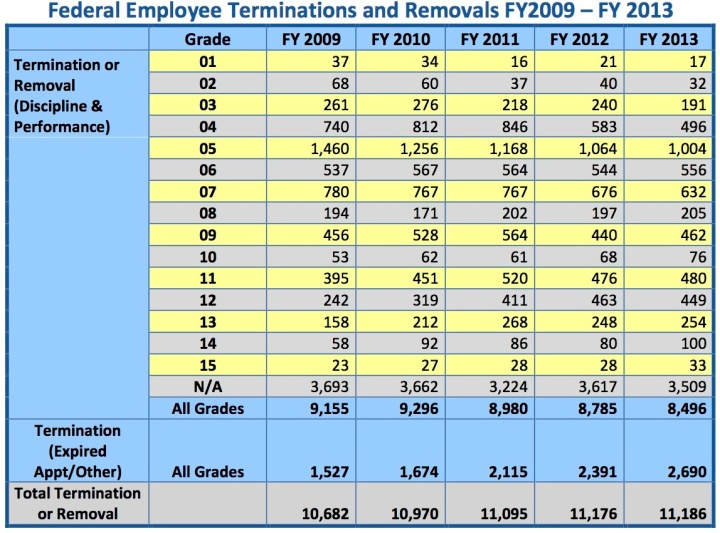 Federal Employee Terminations and Removals FY2009 – FY 2013