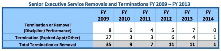 Senior Executive Service Removals and Terminations FY 2009 – FY 2013