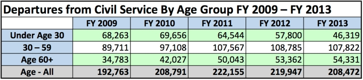Federal Departures from Civil Service by Broad Age Groups