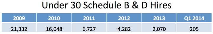Federal Schedule B & D Hires 2009 - Q1 2014