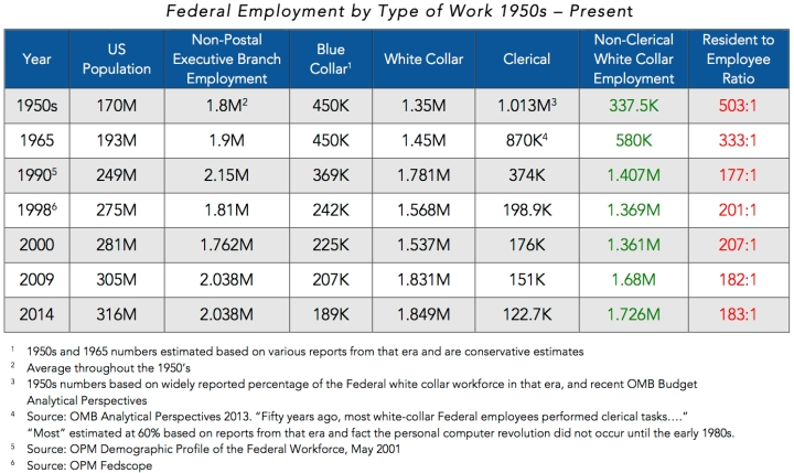 Federal Employment vs Population 2