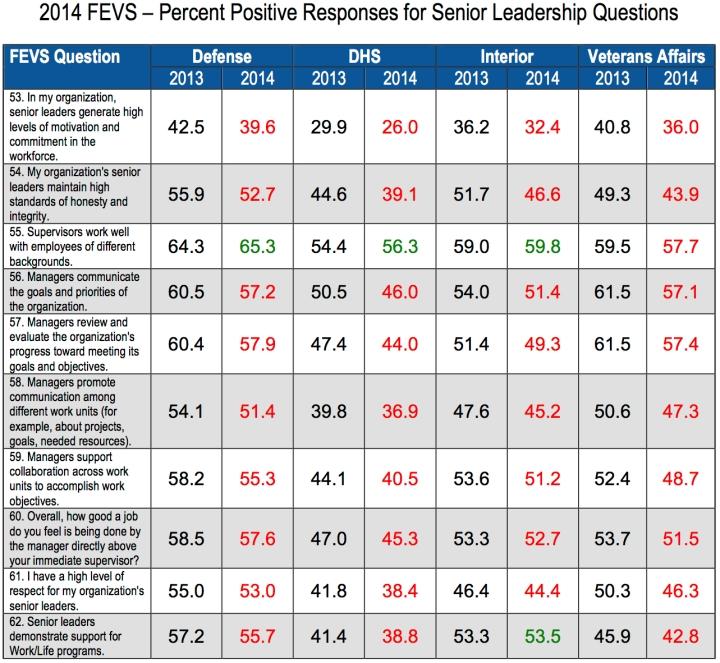2014 to 2013 FEVS Result Comparison