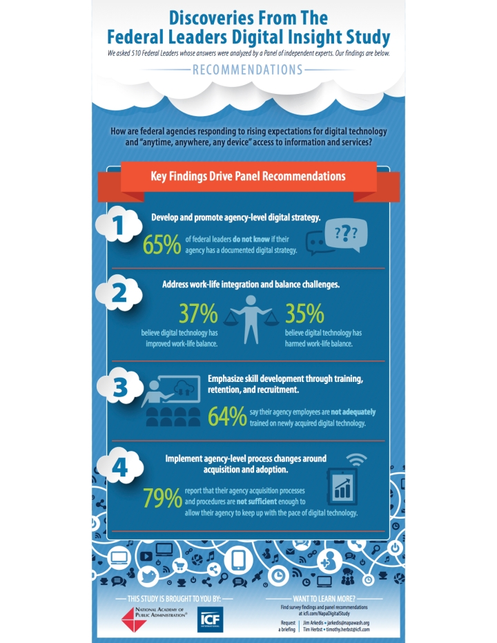 Federal Leaders Digital Insight Study Results Infographic 2