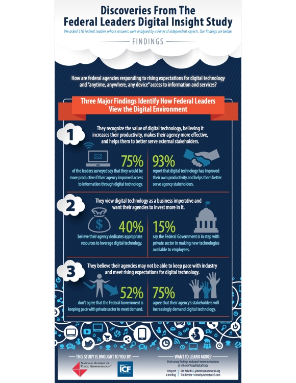 Federal Leaders Digital Insight Study Results Infographic