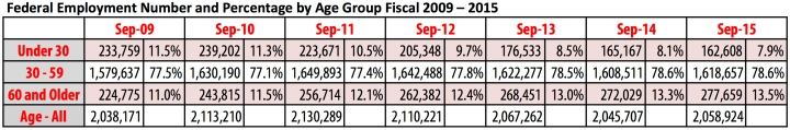 Fed Employment trend by age group Sep 2009 thru Sep 2015