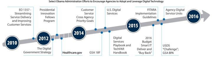 FLDIS Digital Progression