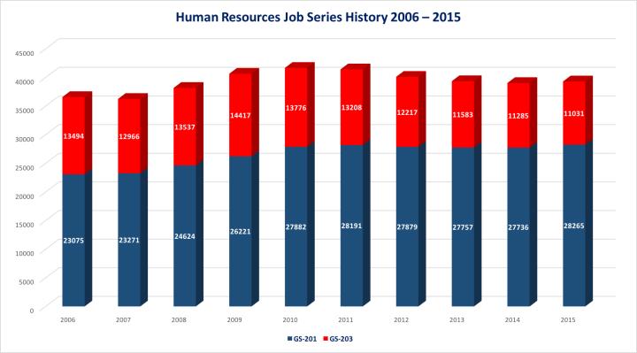 HR Job Series History 2006 - 2015