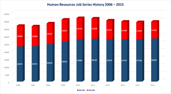 HR Job Series History 2006 - 2015