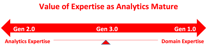 Value of Expertise as Analytics Mature