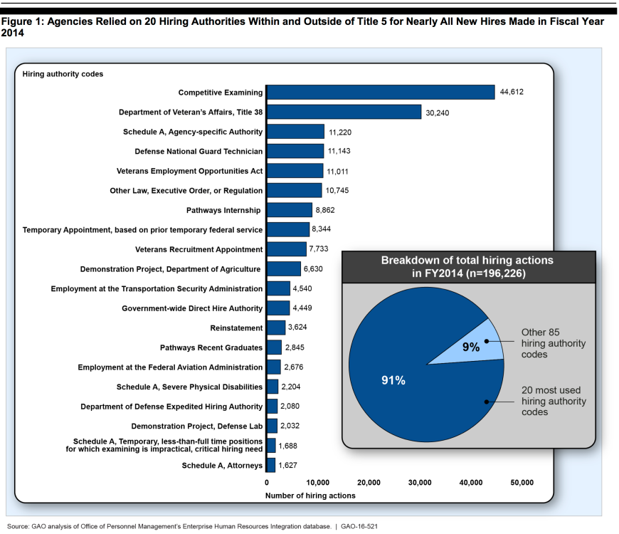 hiring-authority-chart