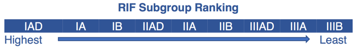 rif-subgroup-ranking